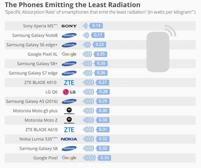 Phones Emitting the Most Radiation